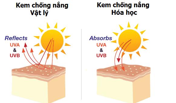 cach-chon-kem-chong-nang-cho-tung-loai-da